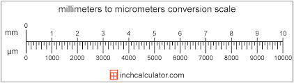 Micrometers To Millimeters Conversion M To Mm