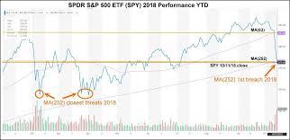 Market Madness Current Stock Slide Is Overblown Seeking Alpha