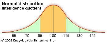 Iq Psychology Britannica