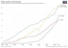Global Rise Of Education Our World In Data