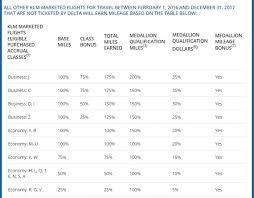 Delta Skymiles Mileage Chart Delta Skymiles Partner Airline Earning Changes Effective