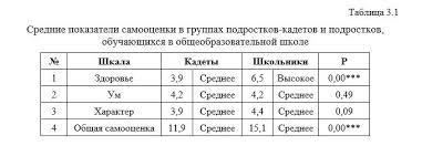 Особенности самооценки подростков кадетов Диплом по психологии средние показатели самооценки