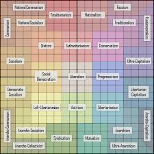 How Accurate Is This Political Orientation Chart Politics