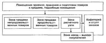 Отчет по практике Организация работы магазина Продукты  Планировочная структура магазина должна обеспечить последовательность технологического процесса максимальные удобства для покупателей и персонала