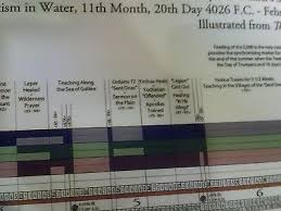Bible Timeline Wall Chart Great Adventure Bible Timeline Chart 9 09 Picclick