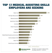 skills for a medical assistant what does a medical assistant do