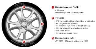 Car Tyre Chart Reading Tyre Markings Car Tyre Tips Pneus Online