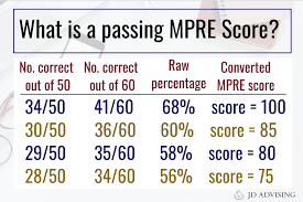 Mpre Scaled Score Chart How Many Questions Do You Need To Get Right To Pass The Mpre