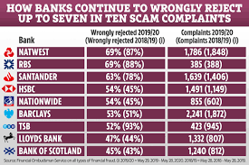 We did not find results for: Natwest Revealed As Worst Bank For Scam Claims As 70 Of Valid Complaints To Banks Rejected