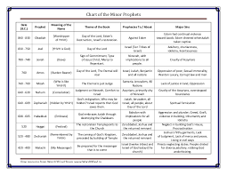 Chart Of Minor Prophets A Free Bible Chart From Word Of God