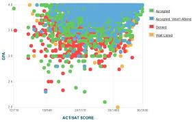 Uc Davis Ge Chart Uc Davis Acceptance Rate Sat Act Scores Gpa