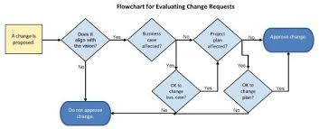 Project Change Control Process Flow Chart Powergate Process For Fixed Price Projects