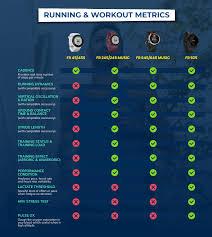 Gps Comparison Chart Infographic Garmin Forerunner Gps Watch Comparison 2019