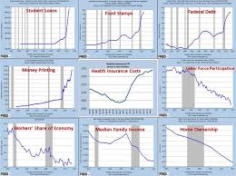 Obama Recovery In 9 Charts Debtmalaise Hashtag On Twitter