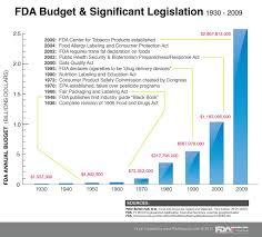 Fda Food Chart Fda Spending And History Chart Chart Illustrating The Food