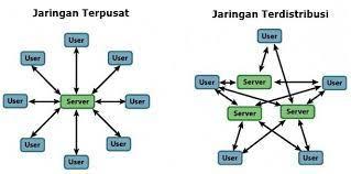 Jaringan komputer terbagi menjadi beberapa jenis. Macam Jenis Jaringan Komputer Berdasarkan Distribusi Sumber Informasi Data