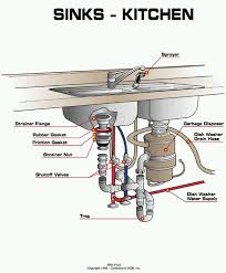 How To Plumb A Kitchen Sink Drain