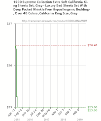 Colors Of California Size Chart 1500 Supreme Collection Extra Soft California King Sheets