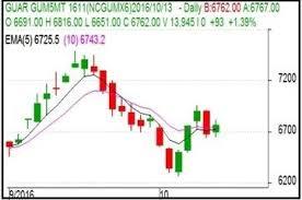 Live Guar Gum Market News By Ripplesadvisory Stock Market