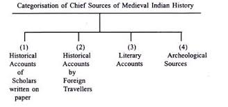 Flow Chart Of Medieval Period Chief Sources Of Medieval Indian History