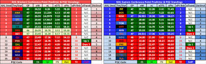 Nhl Predictive Analysis 26 April The Oga Blogs