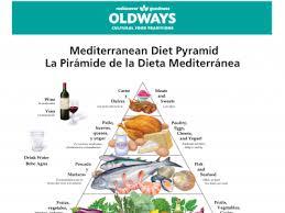 Meditation Diet Chart Mediterranean Diet Oldways