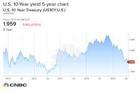 Bond Market Fights Fed Interest Rates Drop Sharply In