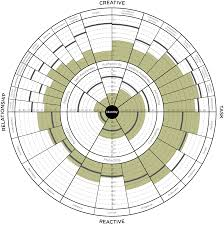 TLCP 360 GRAPH Susan Johnson no bars the leadership circle the leadership circle on 2016 2017 academic calendar template