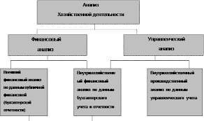 Реферат Финансовый анализ деятельности предприятия Финансы Анализ абсолютных показателей прибыли