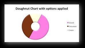 Donut Chart Macros Example Doughnut Chart Xlsxwriter Documentation