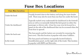 blown fuse house box ford diagram wiring assettoaddons club  at How To Overload A Fuse Box In Batman