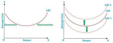 Difference Between Internal And External Economies Of Scale