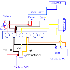 working garmin interface topics for simple dgps connections you can just wire a beacon receiver output signal along its ground to the data input terminals of the gps