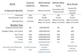 basic dental ppo plan benefits comparison table for 2018 plans from covered california delta dental anthem blue cross and blue shield