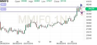 Mcx Crude Oil Live Chart Investing Com Gold Mini Futures Chart Investing Com