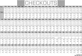 Out Chart Darts Out Chart Related Keywords Suggestions 501 Dart Out Chart