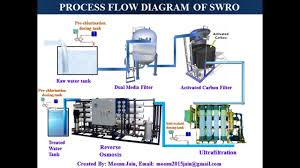 Ro Water Process Flow Chart Sea Water Reverse Osmosis Swro Process Flow Diagram Swro Animation Process Animation
