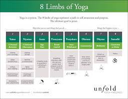 8 Limbs Of Yoga Chart Eight Limbs Of Yoga Chart Kayaworkout Co