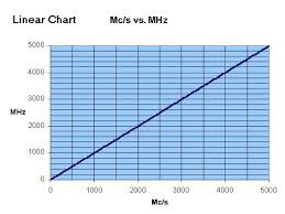 Mhz Chart Useful Charts For Converting Mc S To Mhz