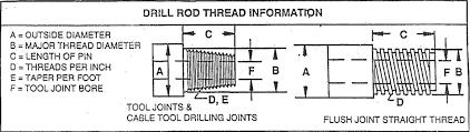 Drill Rod Sizing Chart