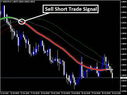 Rainbow Charts Indicator New Magical Combination Of 3 Powerful Indicator System That