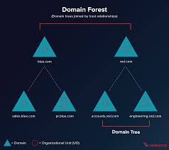 What Is An Active Directory Forest Varonis