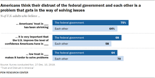 Will Vs Trust Chart Americans Trust In Government Each Other Leaders Pew