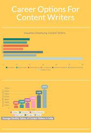 Freelance Designer Jobs In Chennai Work From Home Content Writing Jobs In Chennai Similar Jobs