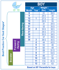 Preschool Weight Chart 77 Bright Height And Weight Growth Chart For Children