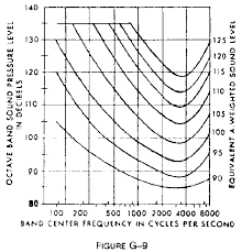 Osha Hearing Protection Chart 1910 95 Occupational Noise Exposure Occupational Safety