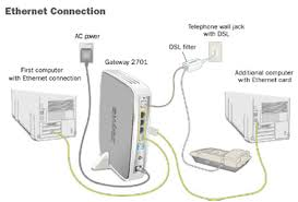 how to connect computers to your at t dsl internet dsl internet ethernet connection to gateway