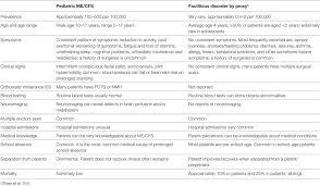 Frontiers | Myalgic Encephalomyelitis/Chronic Fatigue Syndrome ...