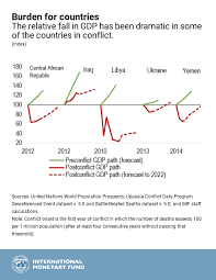 Conflict Chart Chart Of The Week Conflicts Legacy For Growth Imf Blog