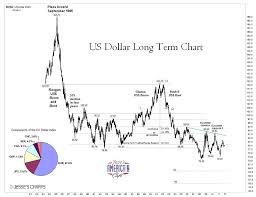 Us Dollar Index Very Long Term Chart A Rakes Progress
